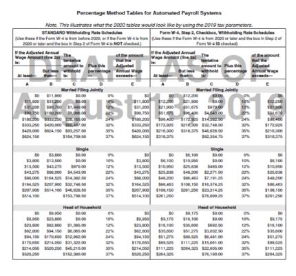 Percentage Method Table Draft W-4