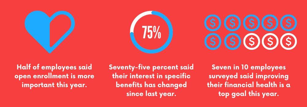 health benefit cost, heath benefits, health plans 556x400 financial health statistics