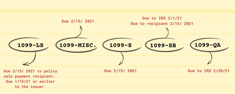 1099s due 1000x350 1099 due dates