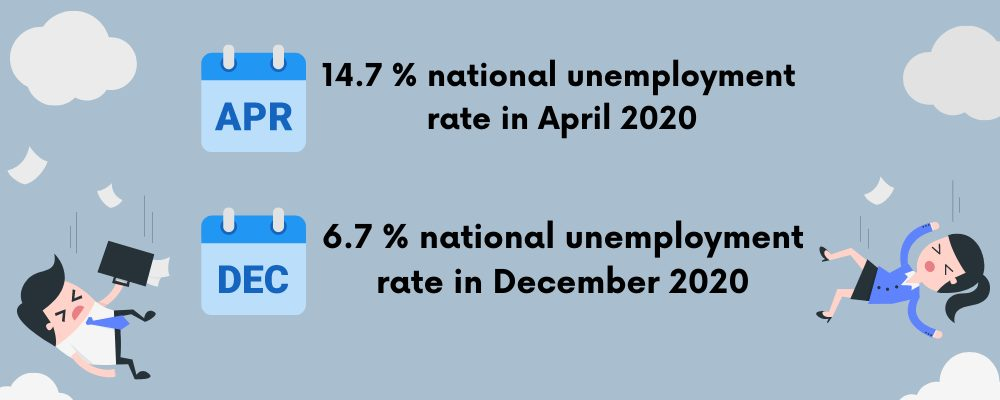hiring in 2021 1000x350 unemployment rates